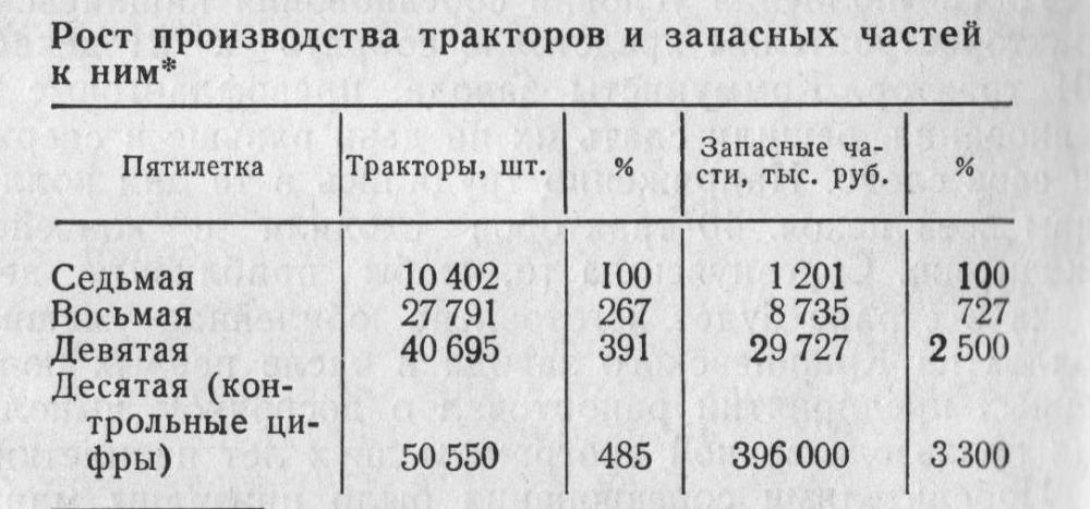 Выпуск тракторов на КТЗ